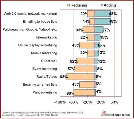 Advertising Paradox:  Old and New Media