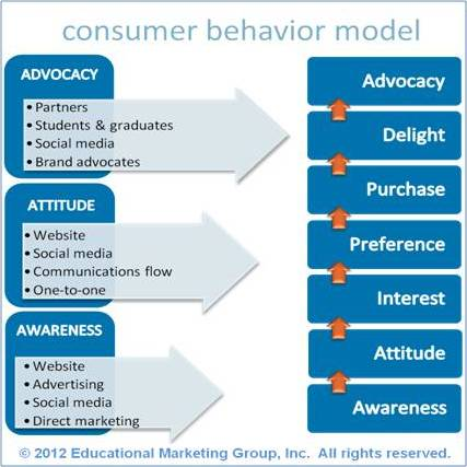importance of consumer behavior in making Understanding the importance of consumer behaviour is  this principle of making  prices of products are a widely discussed factor in consumer behavior.