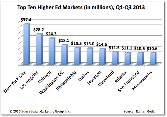Top Competitive Ad Markets 2013