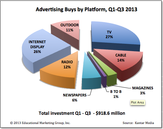 Ad Buys by Platform, 2013