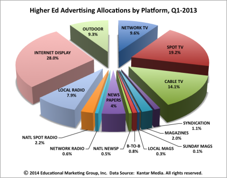 Higher-ed-ad-allocations-Q12013-e1405982154926