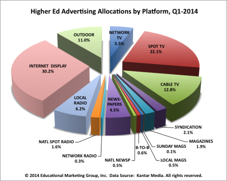 Higher-ed-ad-allocations-Q12014-e1405982192972