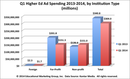 Q1-Higher-ed-ads-by-type-e1405981724858