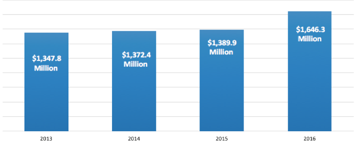 Higher Ed Ad Expenditures, 2013-16